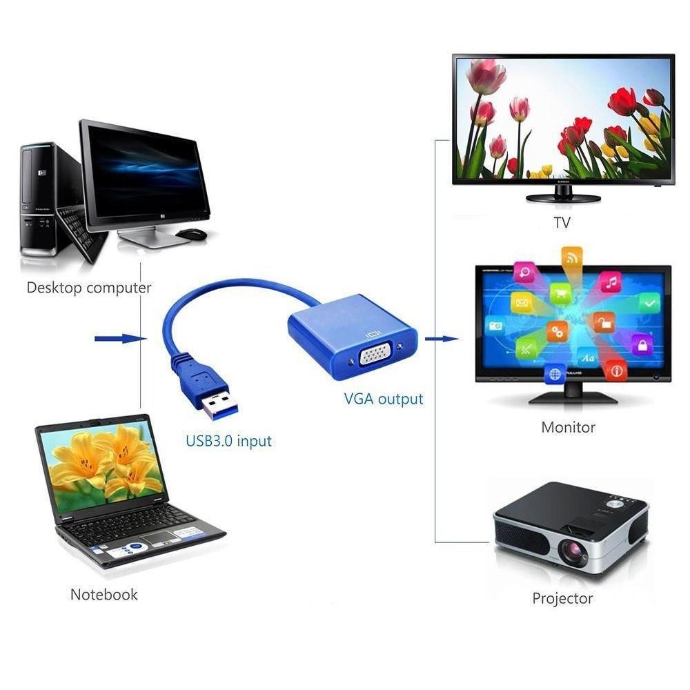 Comment connecter PC VGA TV HDMI?